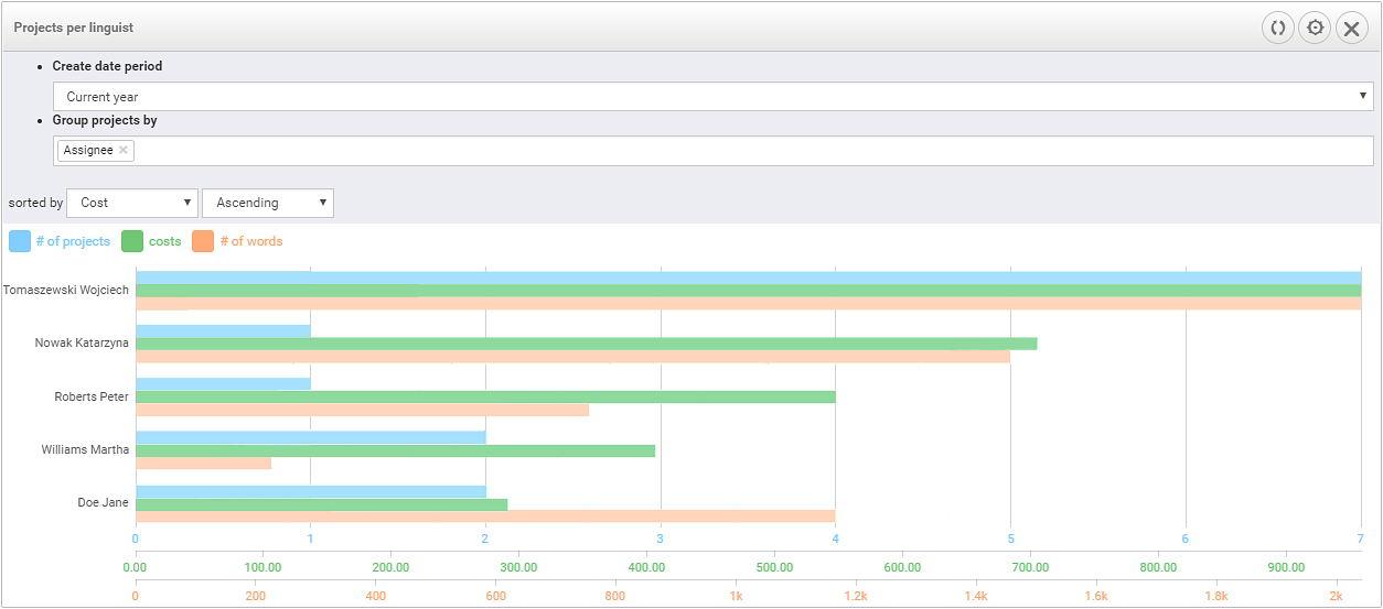 View project data in customizable dashboards