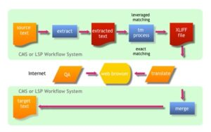 Cloud Enterprise Translation Management System process